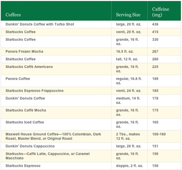 caffeine content by Center for Science in the Public Interest